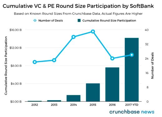 Cumulative VC & PE Round Size