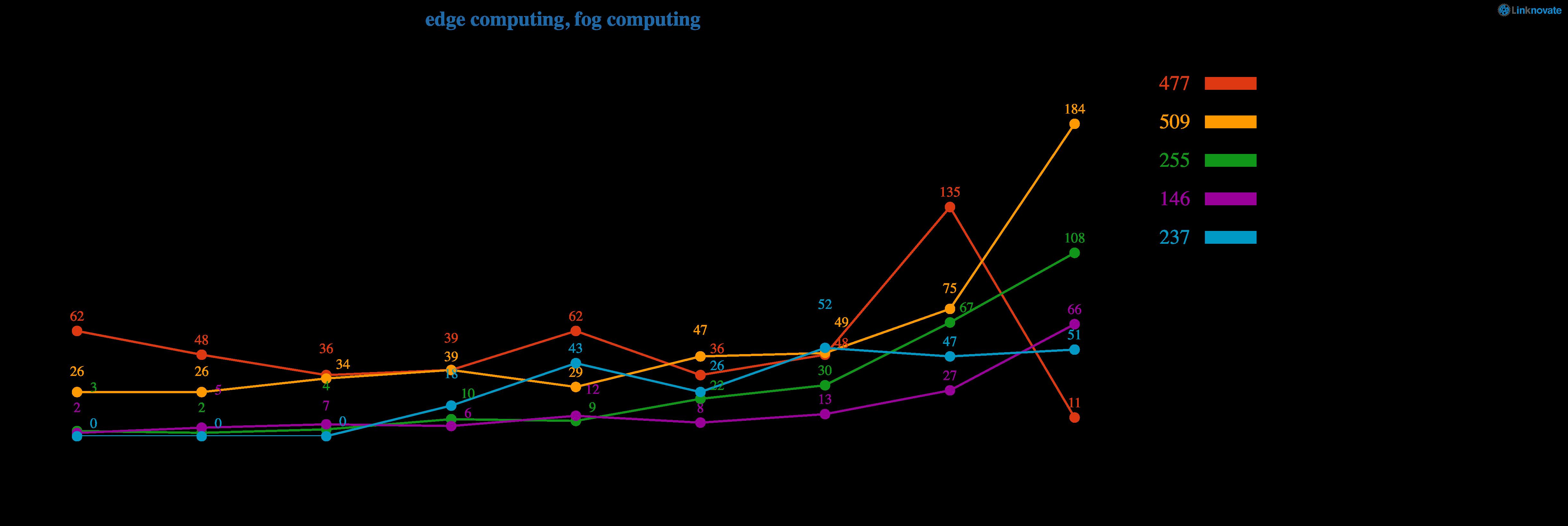 Edge Computing Leaders