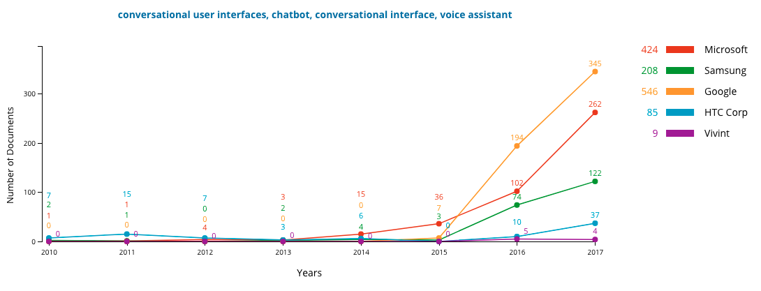 Conversational User Interfaces Leaders